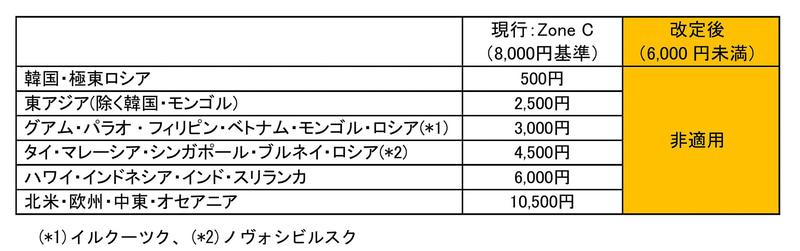 JALは2020年6月1日から7月31日までに発券する国際線航空券で燃油サーチャージを適用しない
