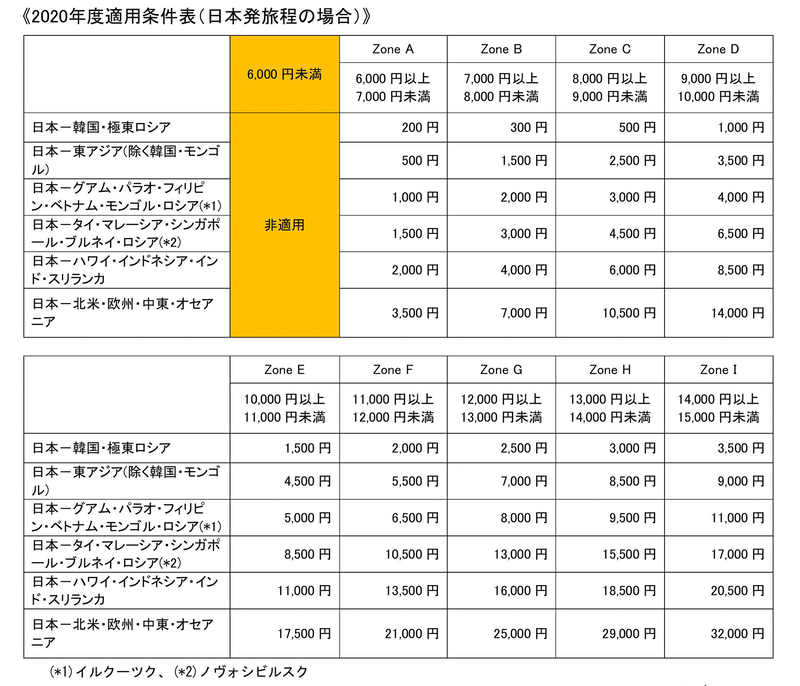 2020年度適用条件表(日本発旅程の場合)