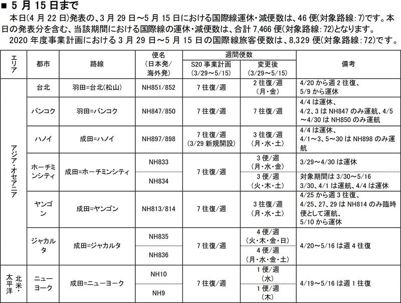 5月15日運航分までの運休/減便の追加(4月22日発表分)