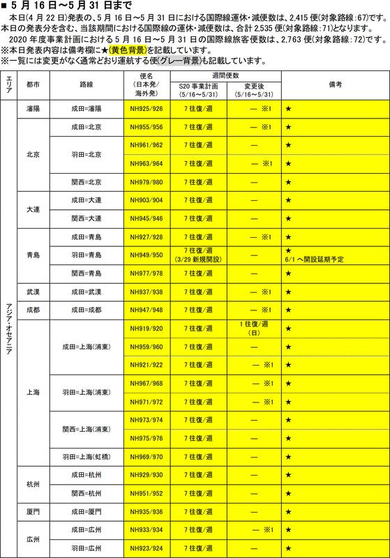 5月16日~31日の運休/減便(4月22日発表分)