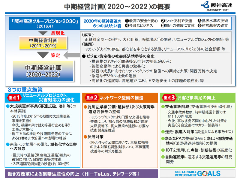 阪神高速 中期経営計画(2020~2022)概要