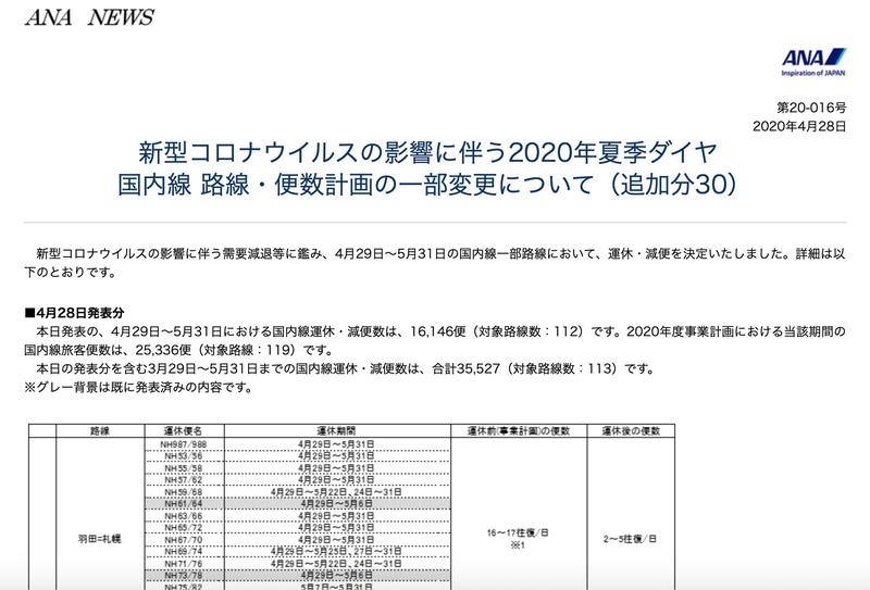 ANAは4月29日~5月31日の国内線一部路線で運休・減便を決定した