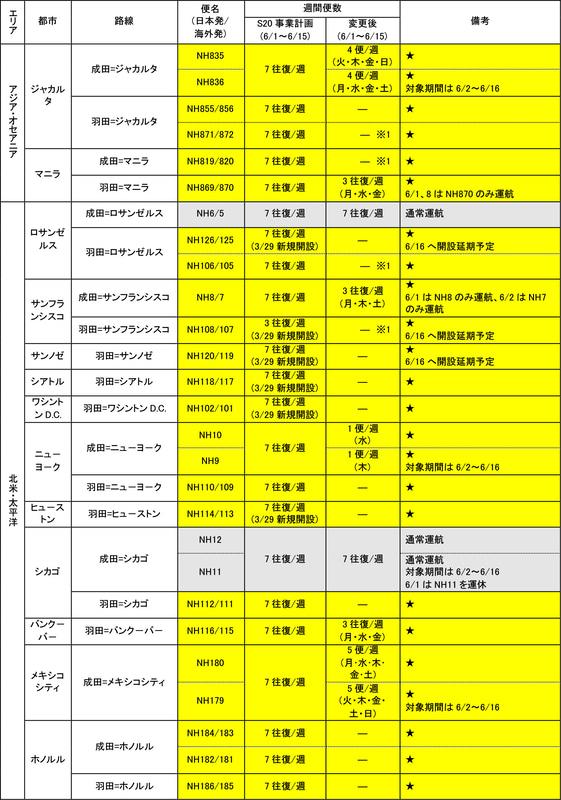 6月1日~15日の国際線運航計画(5月12日発表分)