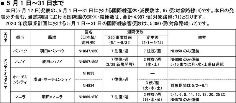5月1日~31日の国際線運航計画の変更(5月12日発表分)<br / >【5月13日修正】ANAのリリースが修正されたことに伴い画像を差し替えました。