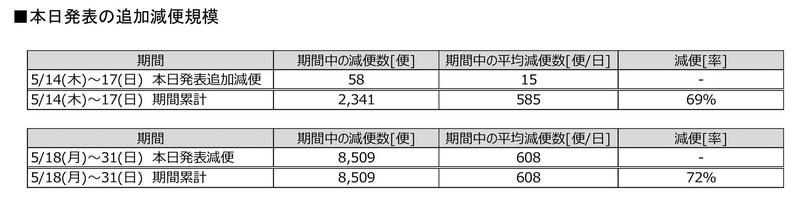 5月12日発表分の減便数