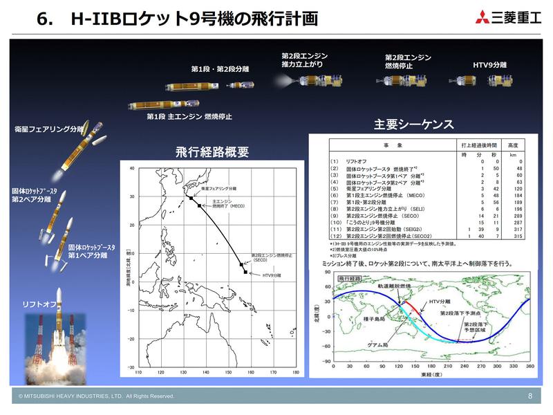 H-IIBロケット9号機の飛行計画(画像:三菱重工業)
