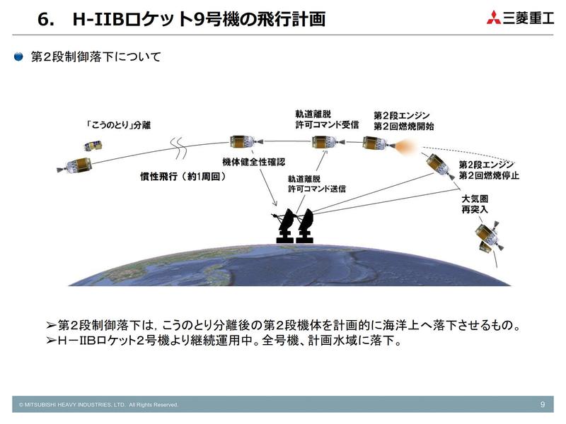 第2段機体の制御落下(画像:三菱重工業)