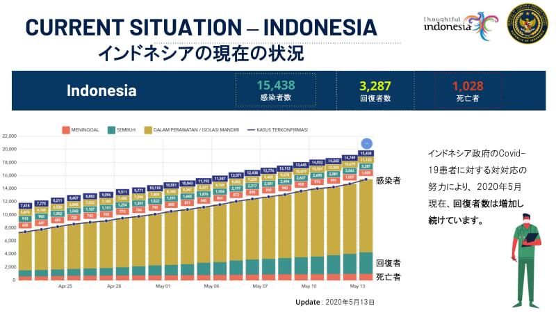 インドネシアの現状