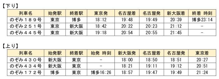 東海道新幹線 5月29日追加運転