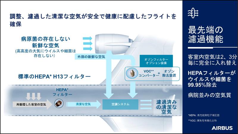 機内の客室はウイルスの存在しない外気と、HEPAフィルターを通じた清潔な空気が保たれている
