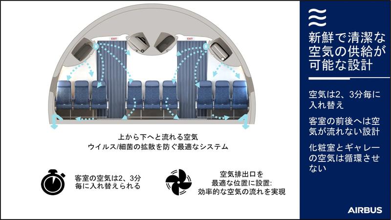 ナローボディ(画像左)とワイドボディ(画像右)における機内の空気循環の流れ。いずれも空気は上から下に流れ、客室の空気は2~3分ですべて入れ替わる