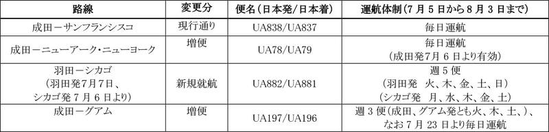 ユナイテッド航空の7月5日~8月3日の日本発着便運航計画
