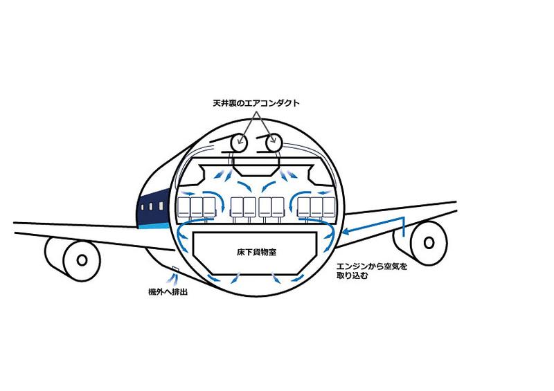 機内循環の仕組みを説明するイラスト(画像提供:ANA)