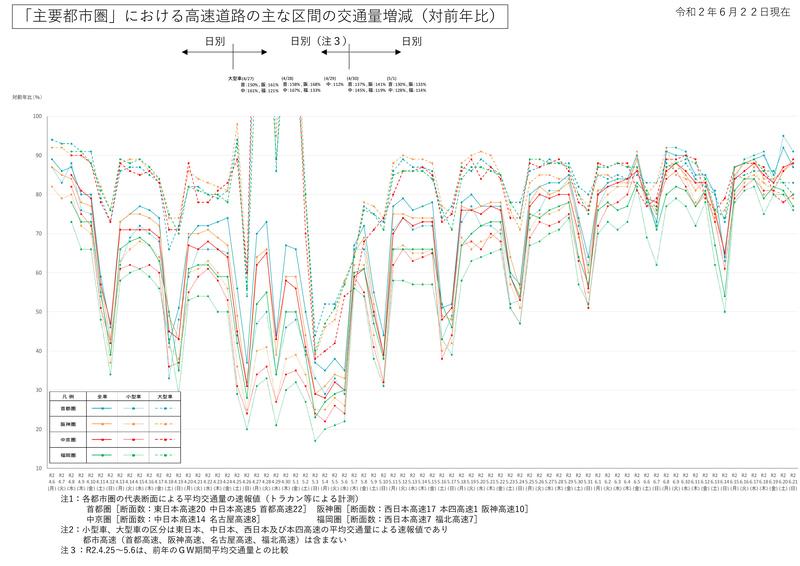 主要都市圏の高速道路の交通量増減(前年比)(画像:国土交通省)