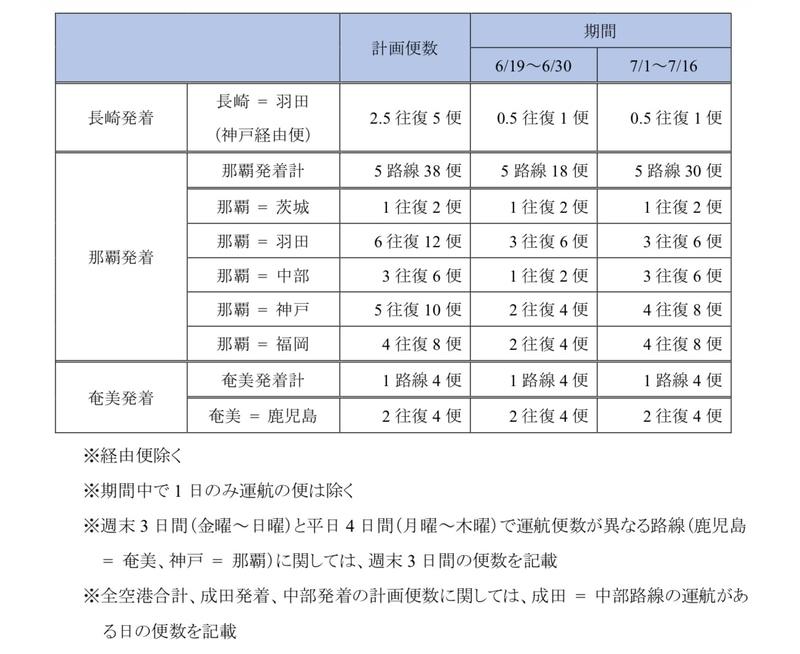 運休・減便率および運航便数の推移