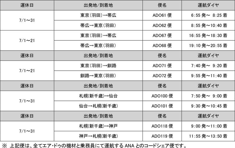 7月1日~31日の減便(6月24日発表)