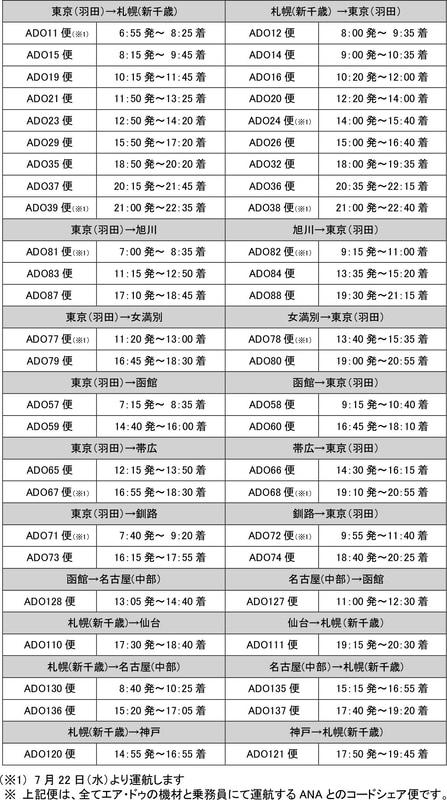 7月の運航便(6月24日発表)