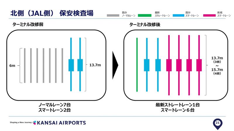 JAL側(北側出発エリア)のスマートレーン(2020年1月発表の説明資料より)