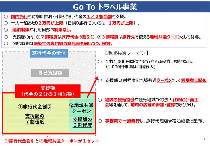 「Go To トラベル事業」の概要(観光庁資料)