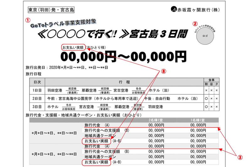 「Go To トラベル事業」旅行広告を兼ねた取引条件説明書面の表示・注意事項の表示(暫定版)