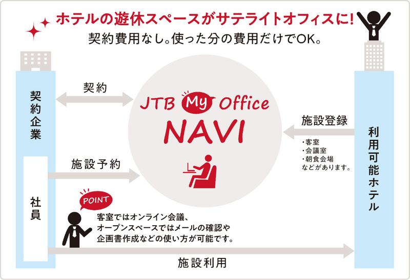 JTBとNECソリューションイノベータが、ホテルの遊休スペースを活用したシェアオフィス事業を開始する
