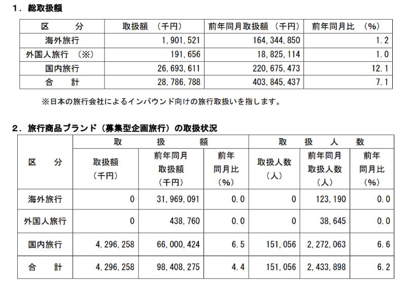 主要旅行業者の旅行取扱状況速報(6月)