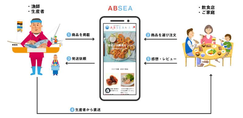 「ABSEA」の仕組み