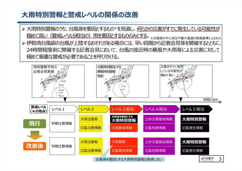 大雨特別警報と警戒レベルの関係が整理される