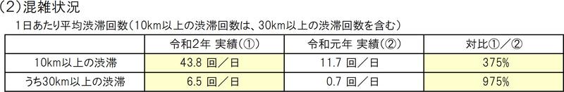 9月4連休の渋滞発生回数