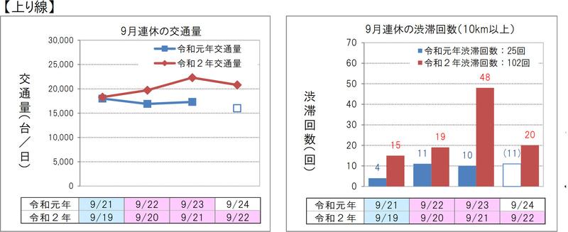 上りの交通量と渋滞回数
