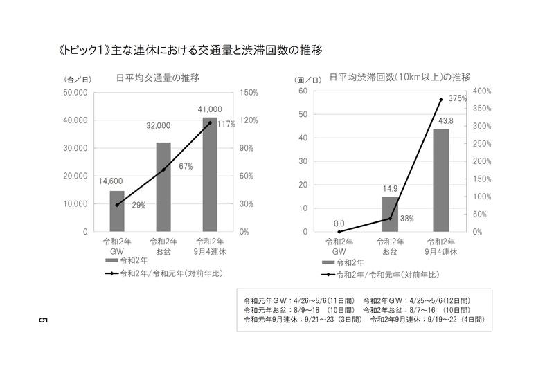 2020年の連休における交通量と渋滞回数の推移