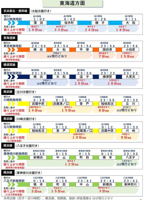 東海道方面