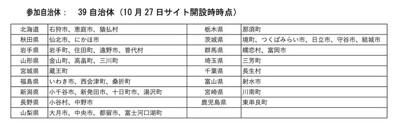 参加自治体(2020年10月27日時点)