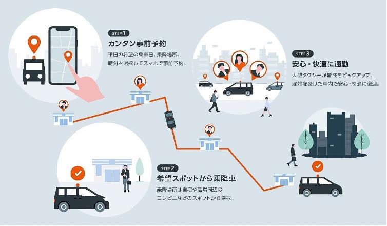 「オンデマンド相乗り通勤タクシーサービス」の実証実験第2弾を11月2日から30日まで実施する