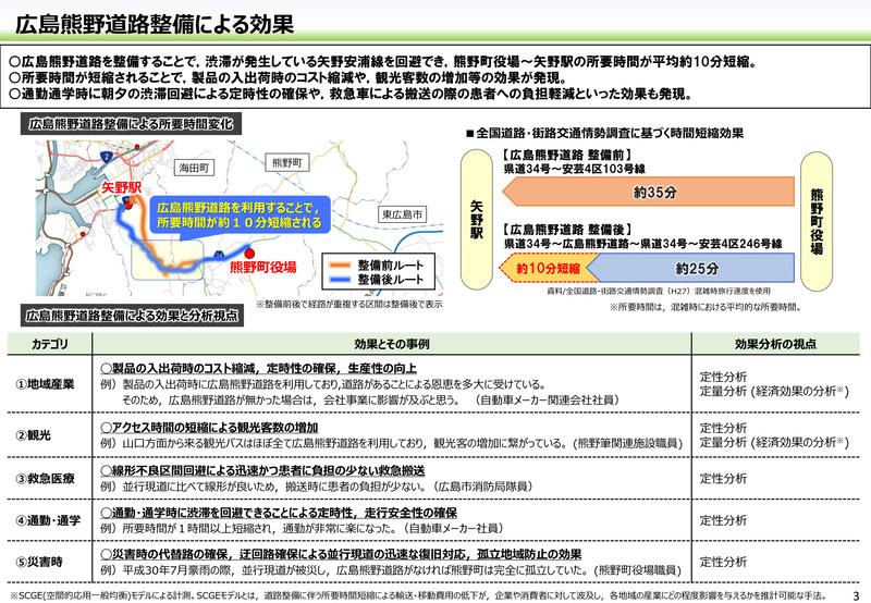 広島熊野道路の整備によるストック効果