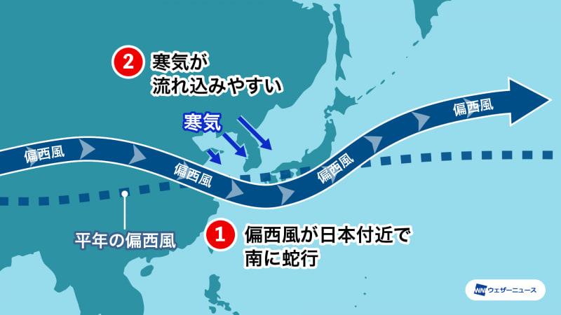 ラニーニャ現象の影響で偏西風が蛇行し、西日本を中心に寒気が流れ込みやすい時期があるという