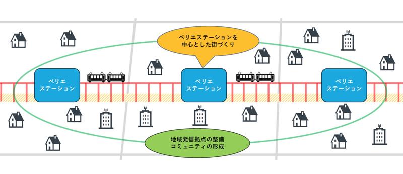 千葉ステーションビルは海浜幕張駅、検見川浜駅、稲毛海岸駅の駅運営をJR東日本から受託する
