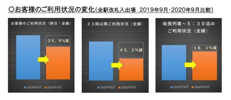 2019年9月と2020年9月の利用状況比較