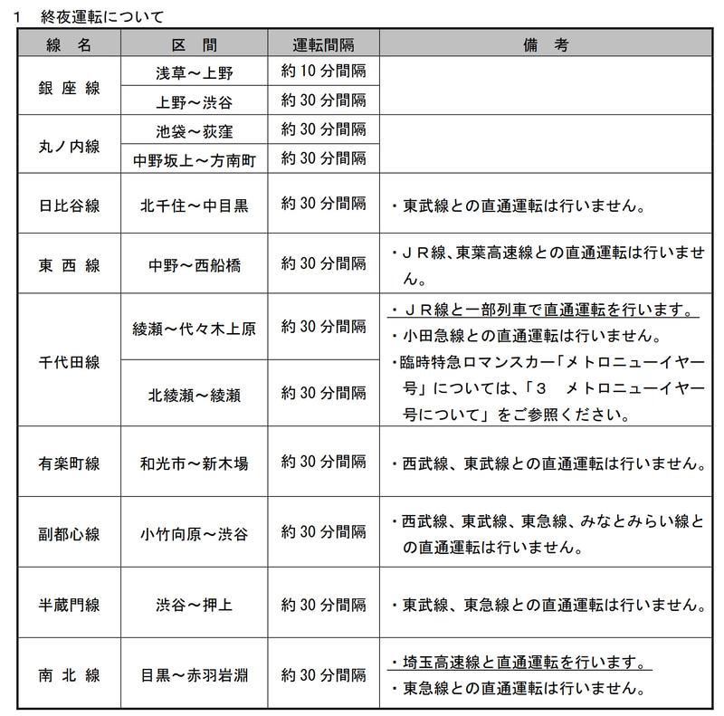 東京メトロの2020年12月31日~2021年1月1日の終夜運行