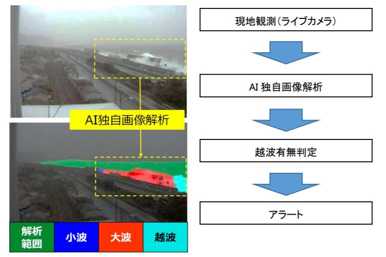 AI画像解析で越波の状況をリモート監視する
