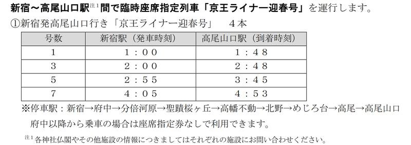 京王電鉄が2021年1月1日に運行する「京王ライナー迎春号」