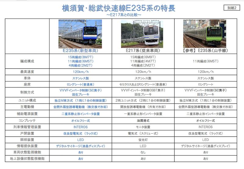E235系とE217系の主要スペック(JR東日本の資料より)
