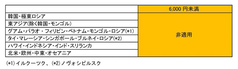 JALは2021年2月1日から3月31日までに発券する国際線航空券で燃油サーチャージを適用しない