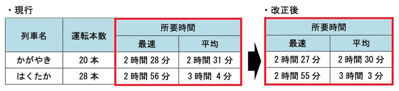 東京~金沢間の運転本数と所要時間