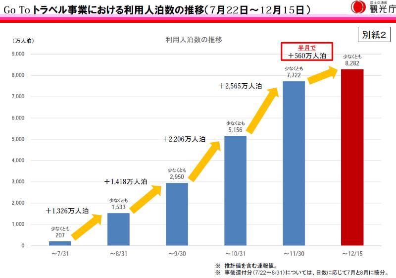 12月15日までの利用人泊数の推移