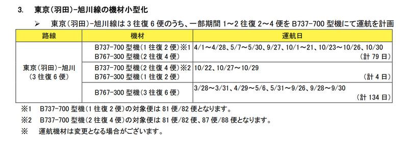 羽田~旭川線の機材小型化