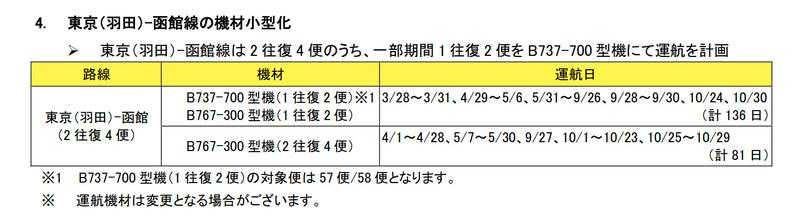 羽田~函館線の機材小型化