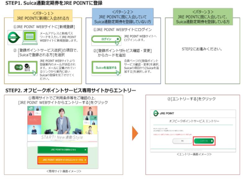 オフピークポイントサービスの登録方法