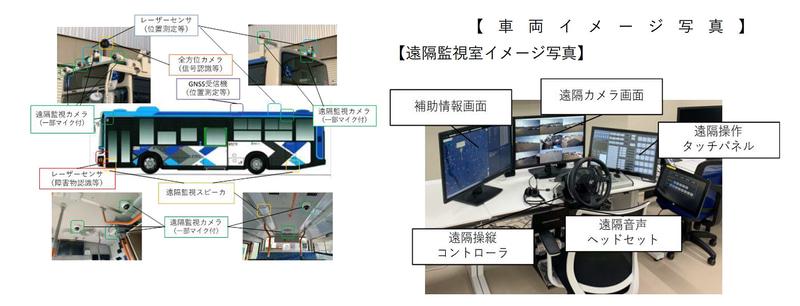 自動運転バスと遠隔監視室のイメージ