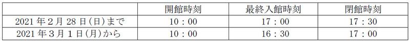 京都鉄道博物館 営業時間の変更